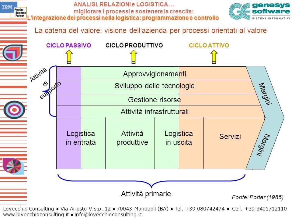 Sviluppo delle tecnologie Margini Gestione risorse