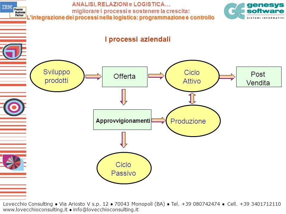 I processi aziendali Sviluppo prodotti Ciclo Attivo Post Vendita