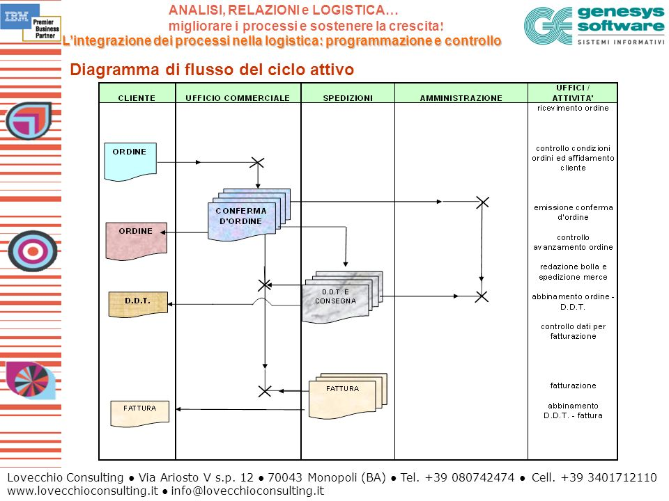 Diagramma di flusso del ciclo attivo