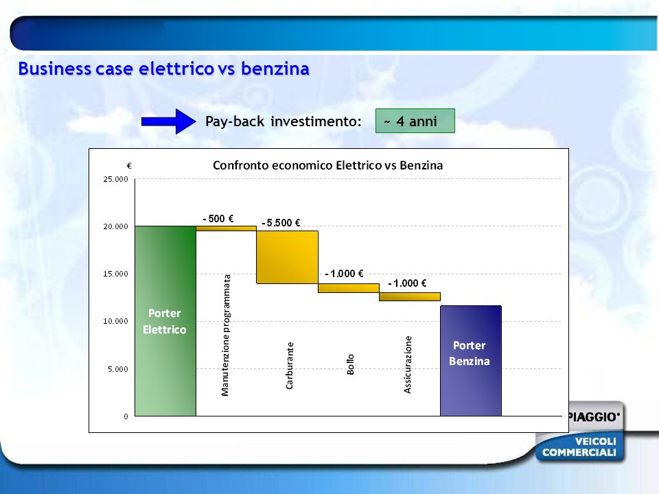 Business case elettrico vs benzina