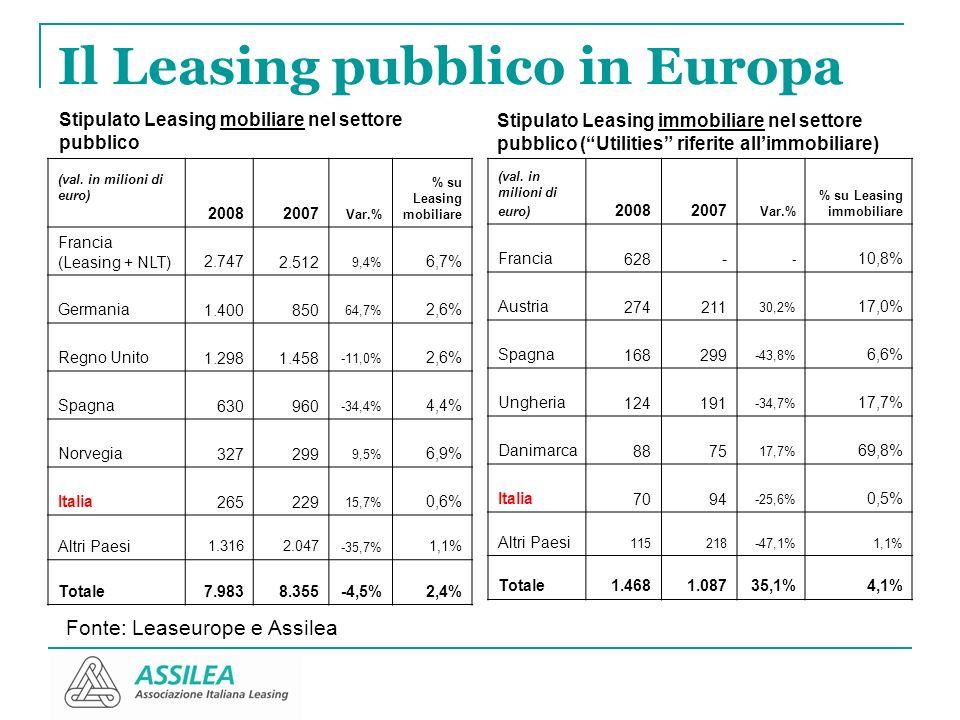 Il Leasing pubblico in Europa