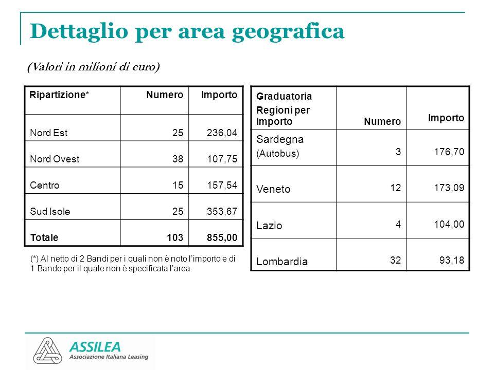 Dettaglio per area geografica