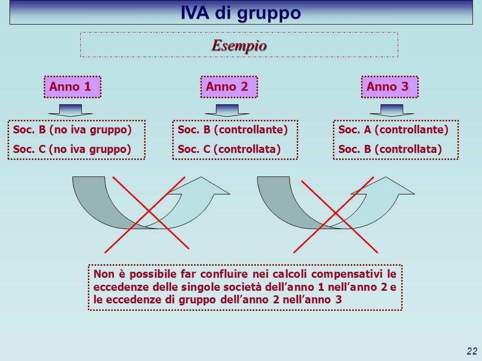 IVA di gruppo Esempio Anno 1 Anno 2 Anno 3 Soc. B (no iva gruppo)