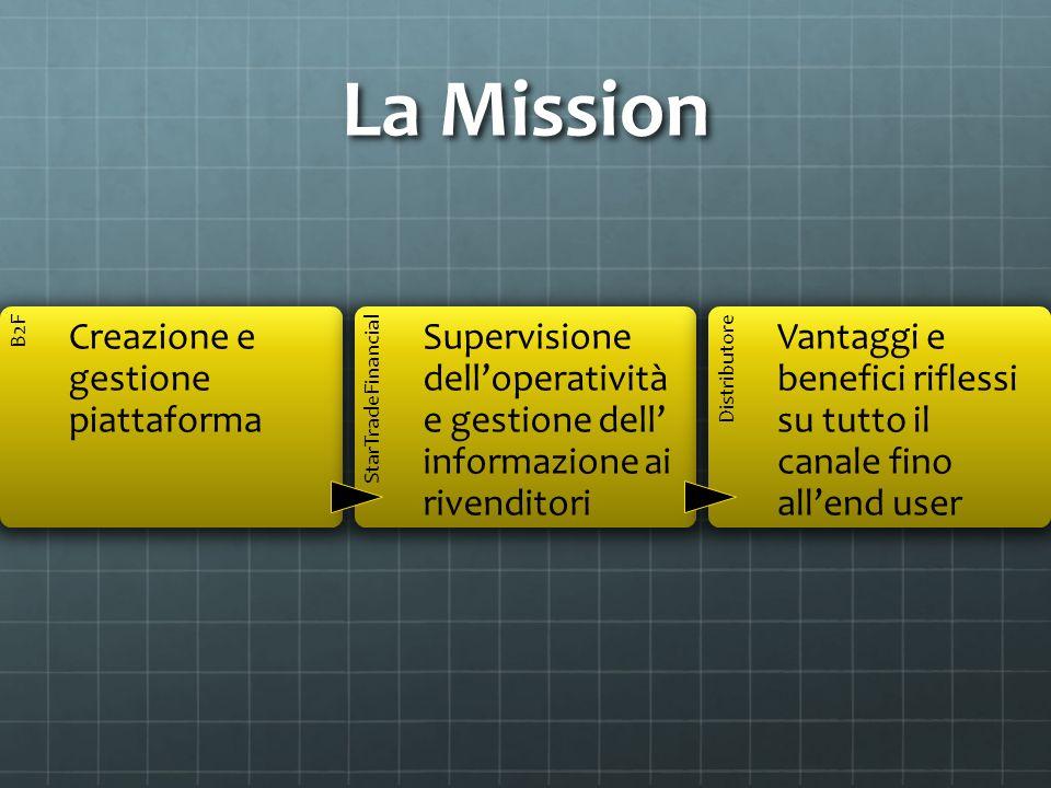 La Mission Creazione e gestione piattaforma