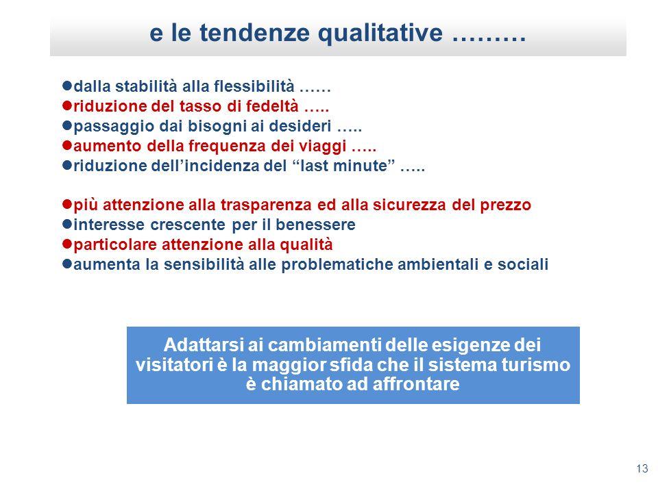 e le tendenze qualitative ………