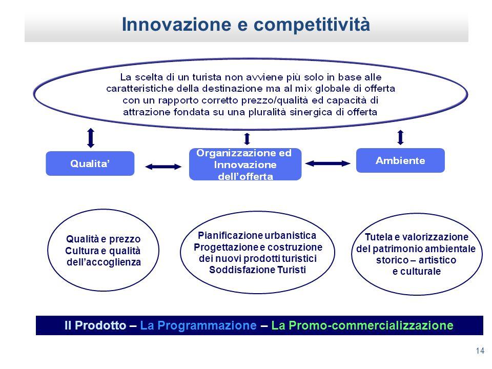 Innovazione e competitività