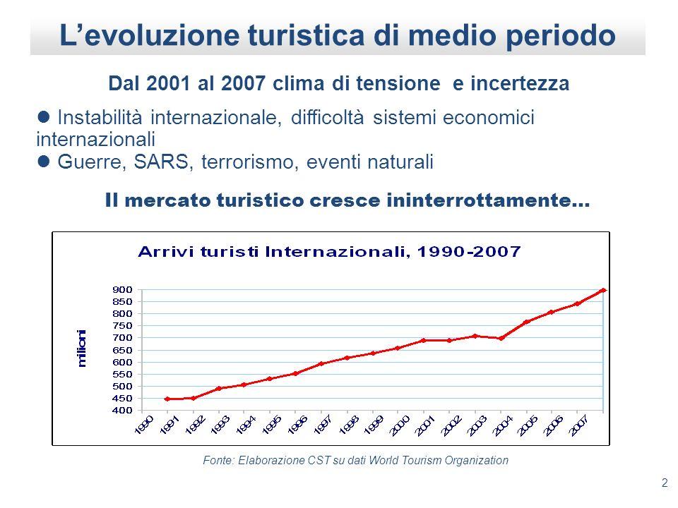 L'evoluzione turistica di medio periodo