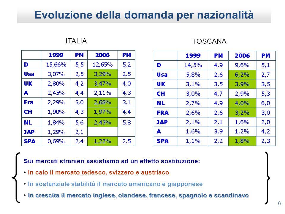 Evoluzione della domanda per nazionalità