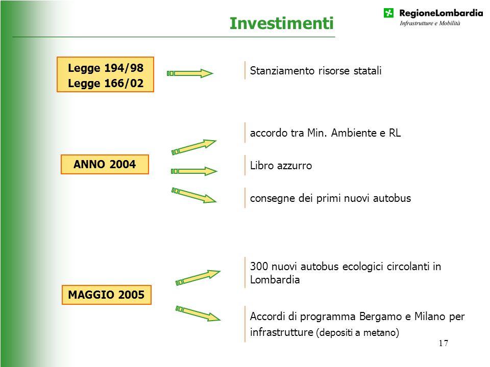Investimenti Stanziamento risorse statali
