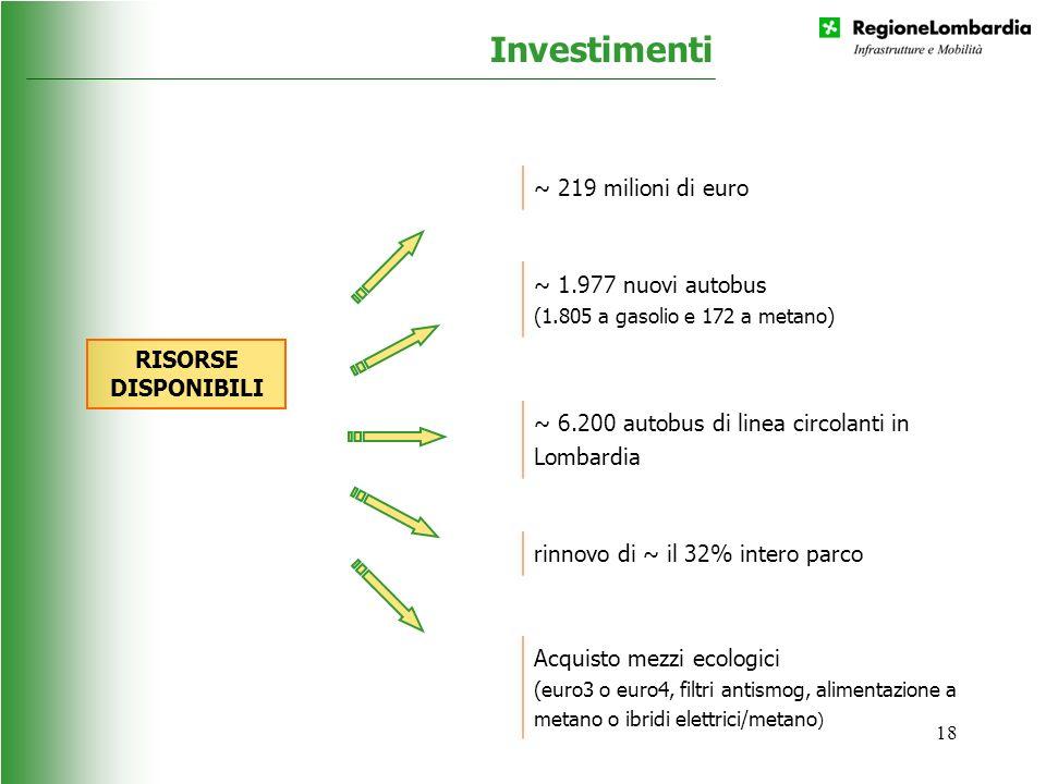 Investimenti ~ 219 milioni di euro ~ 1.977 nuovi autobus