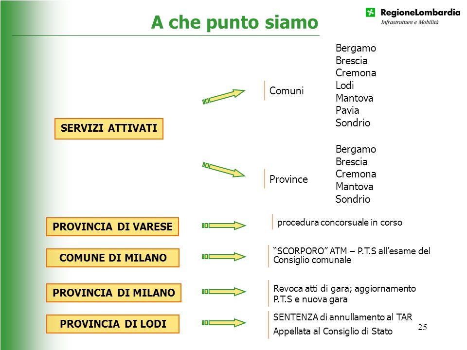 A che punto siamo Comuni Bergamo Brescia Cremona Lodi Mantova Pavia