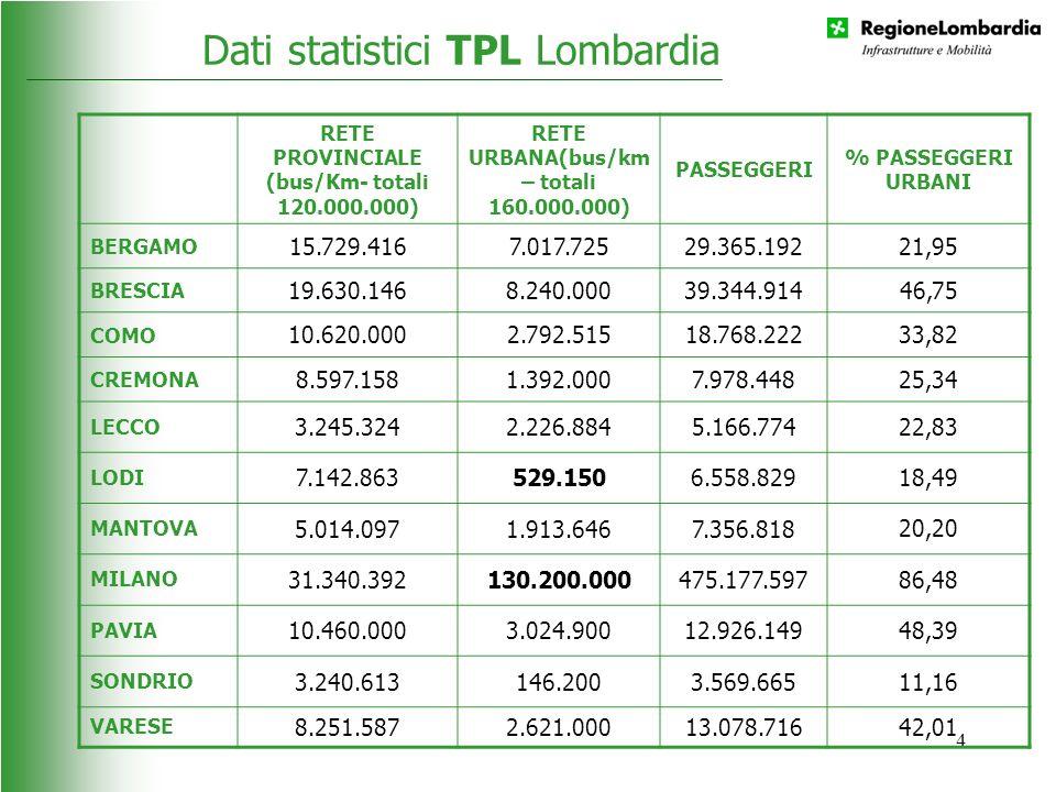 Dati statistici TPL Lombardia