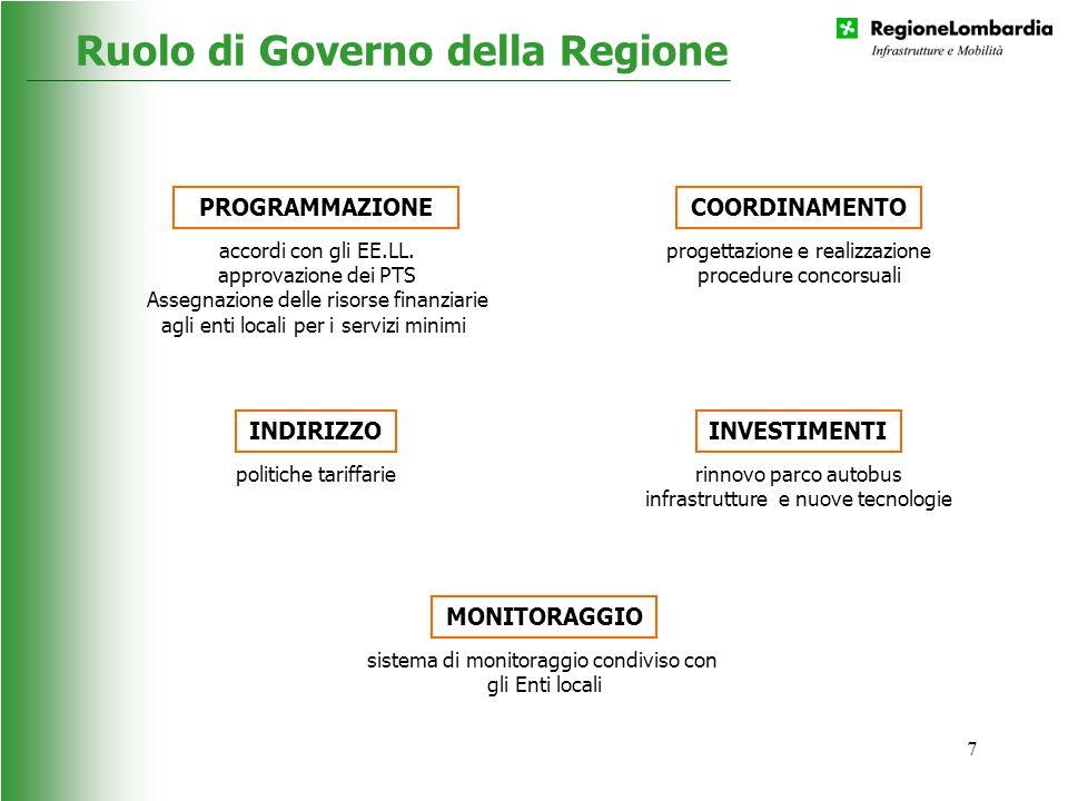 Ruolo di Governo della Regione