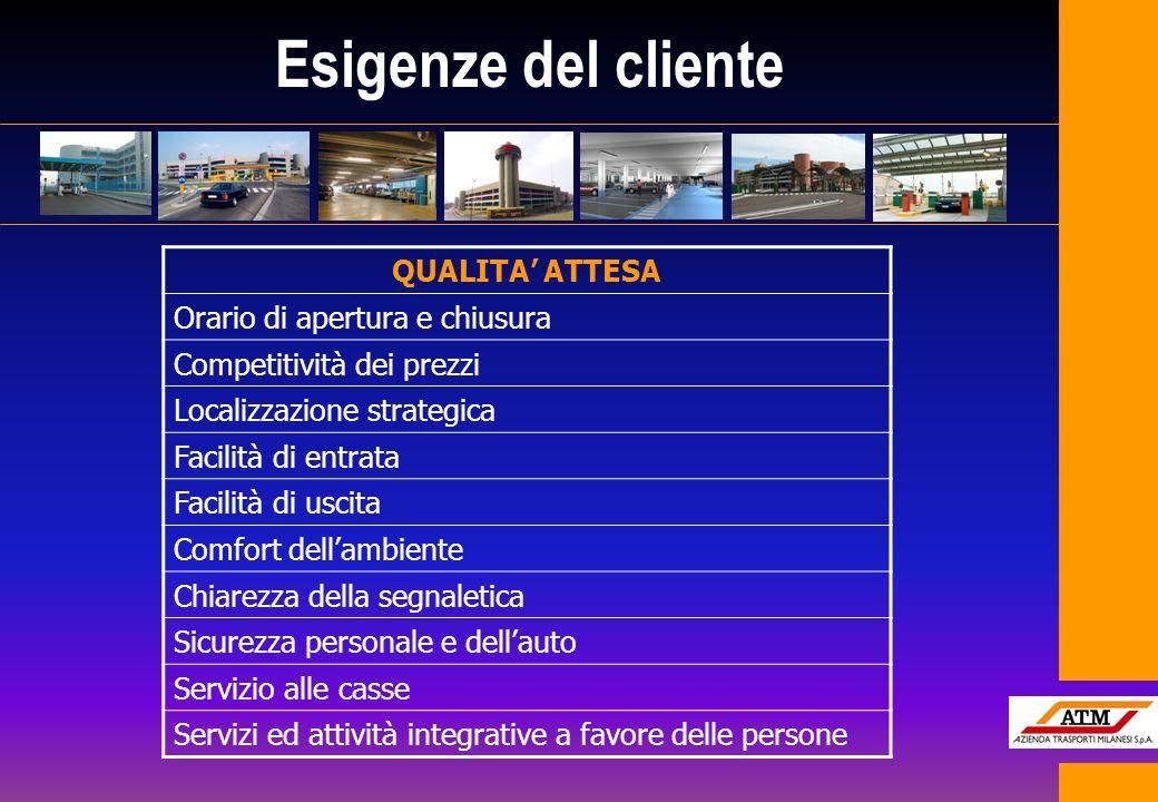 Esigenze del cliente QUALITA' ATTESA Orario di apertura e chiusura
