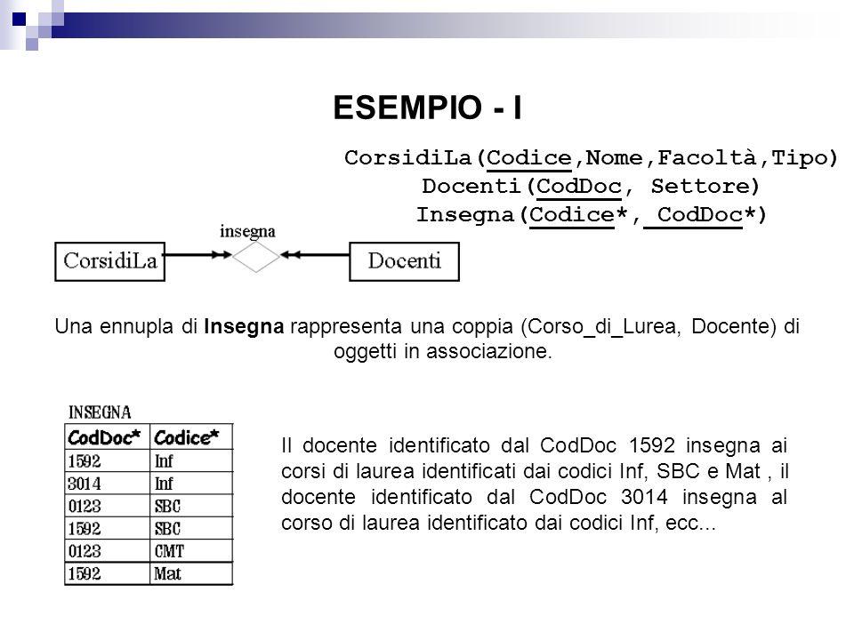 ESEMPIO - I CorsidiLa(Codice,Nome,Facoltà,Tipo)