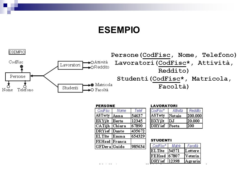 ESEMPIO Persone(CodFisc, Nome, Telefono)