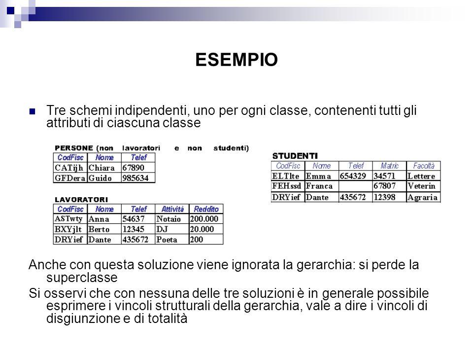 ESEMPIO Tre schemi indipendenti, uno per ogni classe, contenenti tutti gli attributi di ciascuna classe.