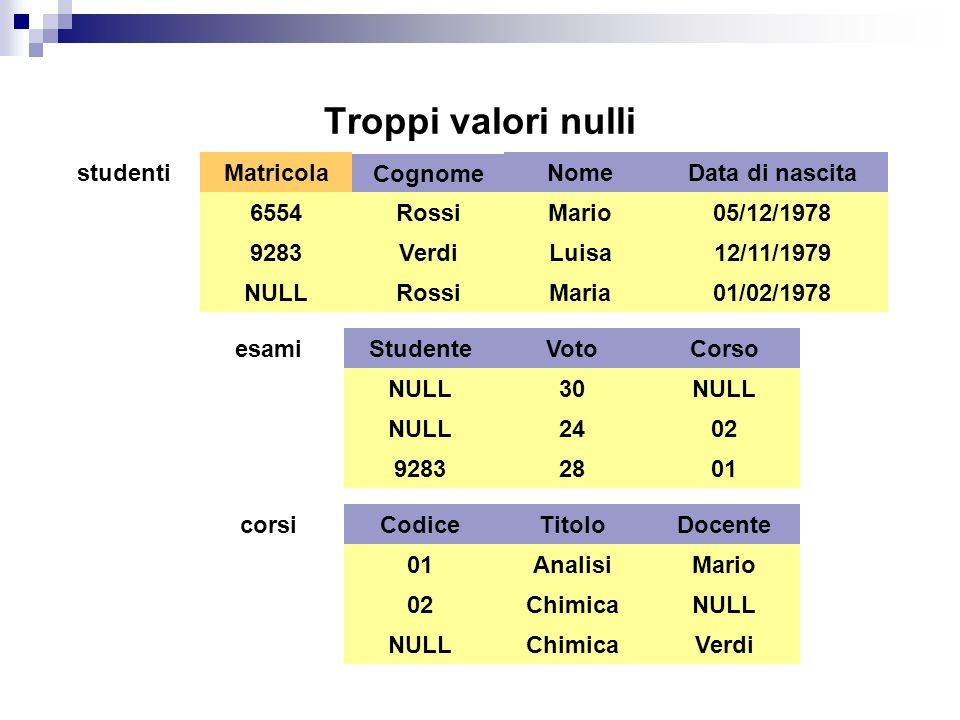 Troppi valori nulli studenti Matricola Cognome Nome Data di nascita