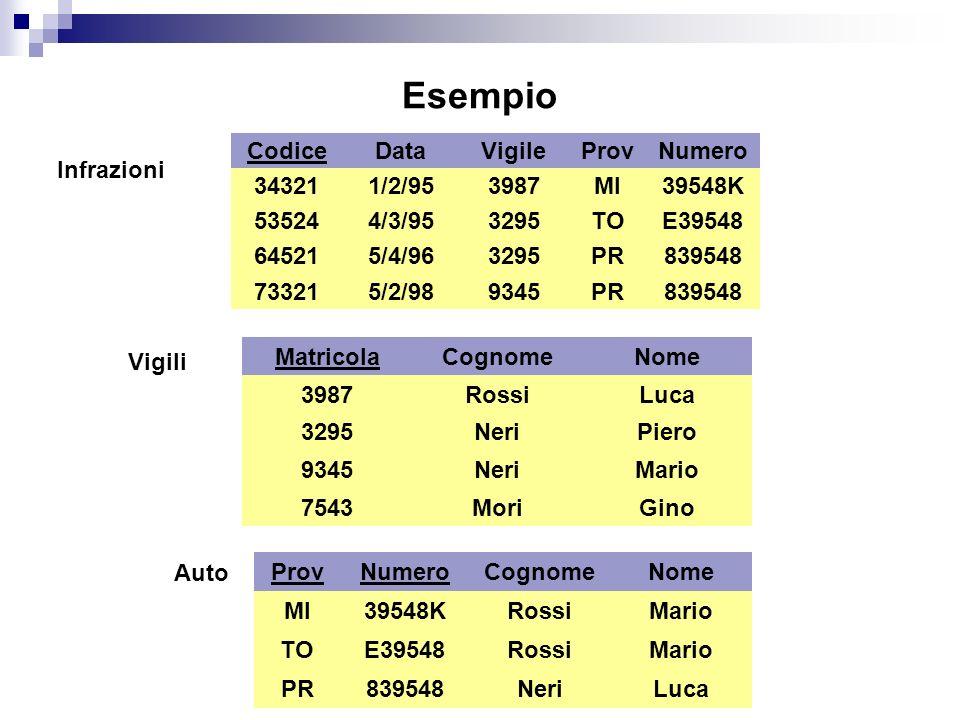 Esempio Infrazioni Codice 34321 73321 64521 53524 Data 1/2/95 4/3/95