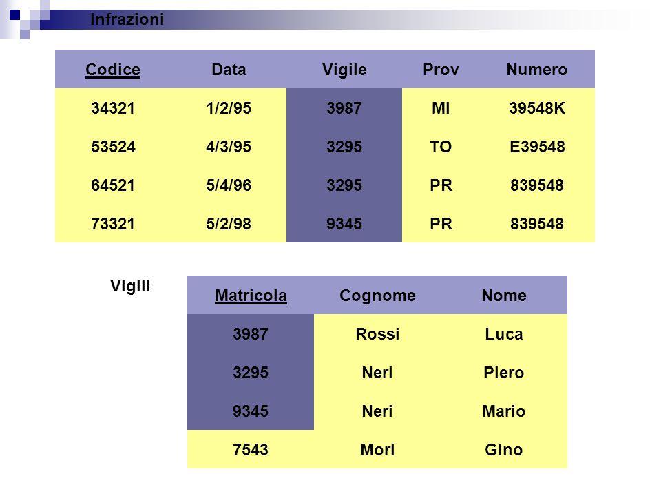 Infrazioni Codice 34321 73321 64521 53524 Data 1/2/95 4/3/95 5/4/96