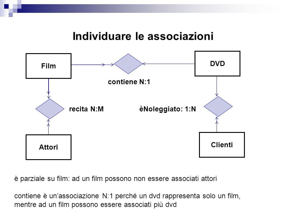 Individuare le associazioni