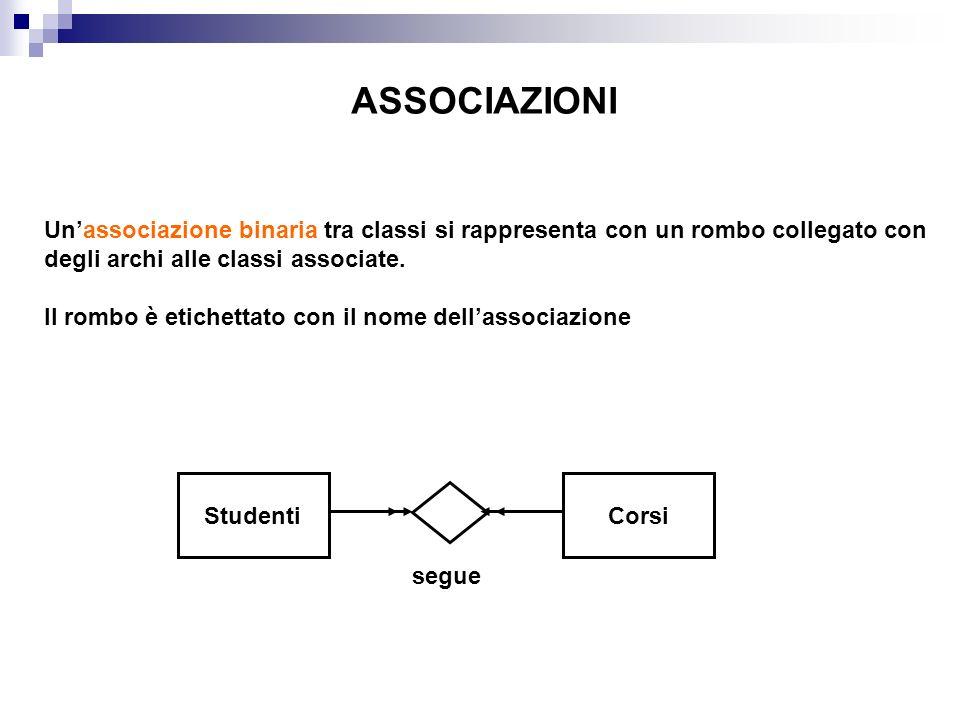 ASSOCIAZIONI Un'associazione binaria tra classi si rappresenta con un rombo collegato con degli archi alle classi associate.