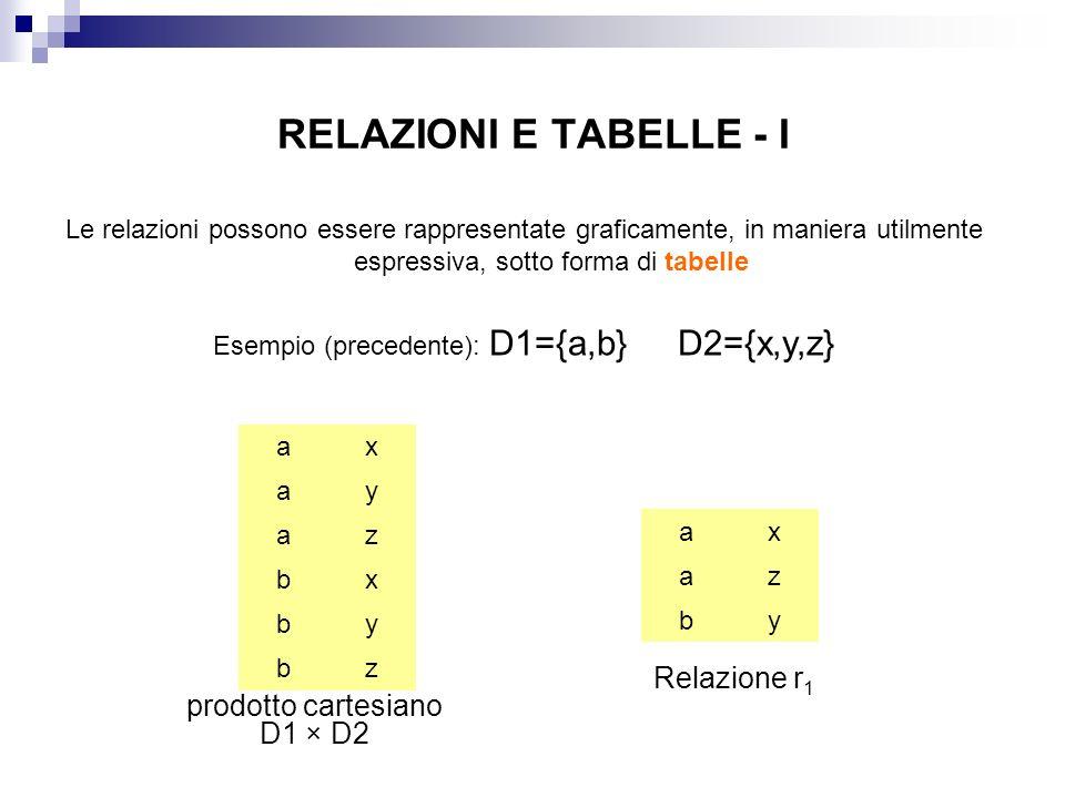 Esempio (precedente): D1={a,b} D2={x,y,z}