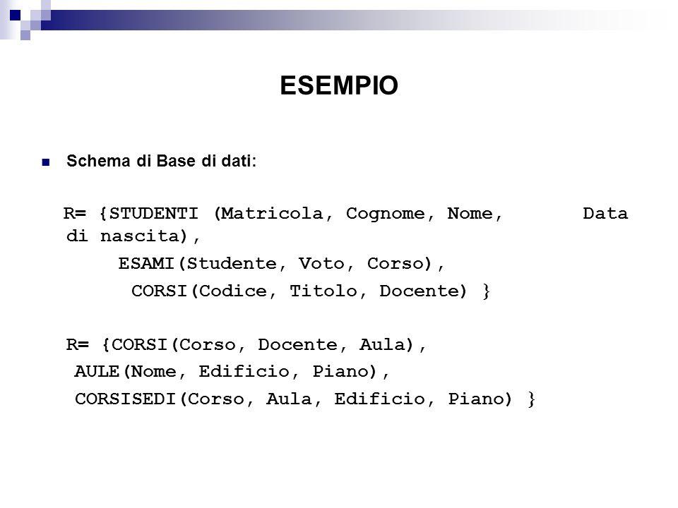 ESEMPIO R= {STUDENTI (Matricola, Cognome, Nome, Data di nascita),