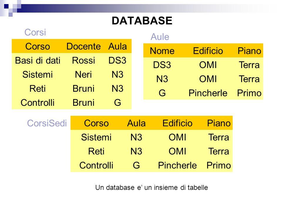 Un database e' un insieme di tabelle