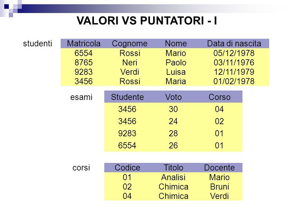 VALORI VS PUNTATORI - I Matricola Cognome Nome Data di nascita 6554