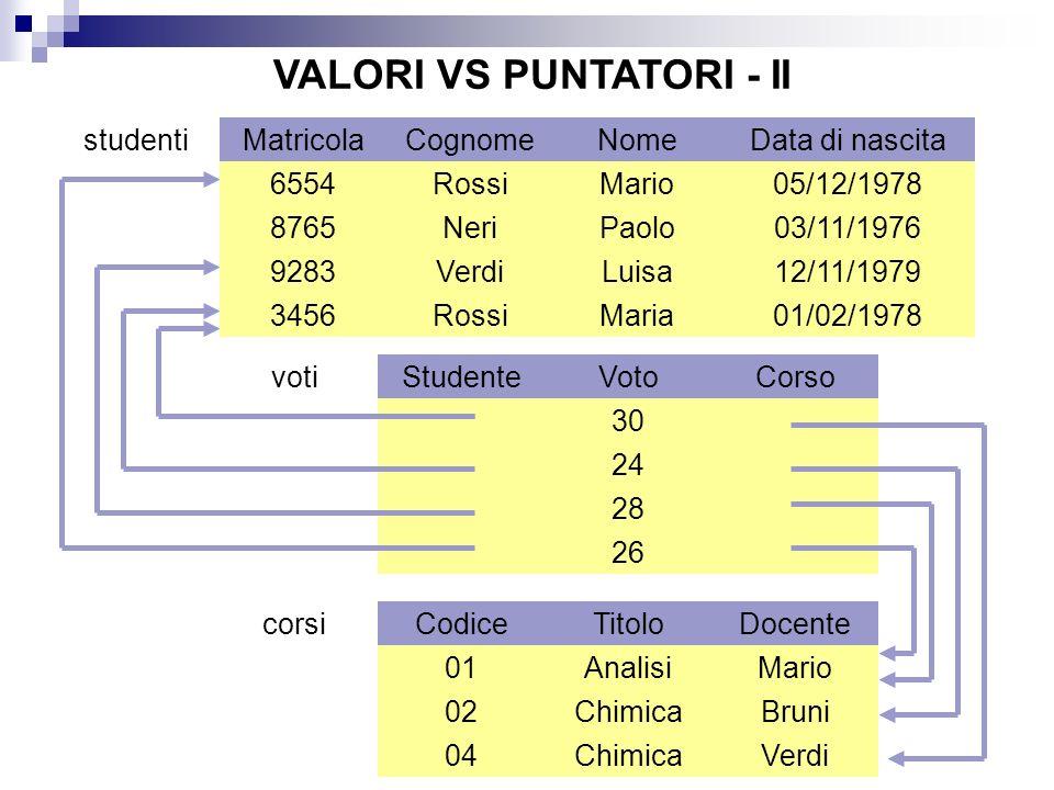 VALORI VS PUNTATORI - II