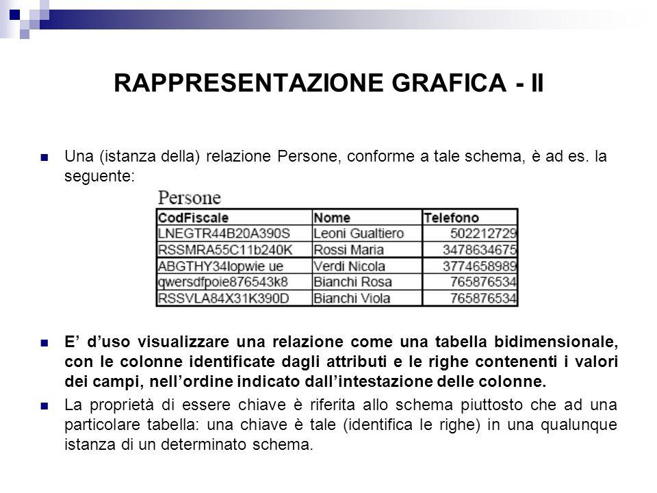 RAPPRESENTAZIONE GRAFICA - II
