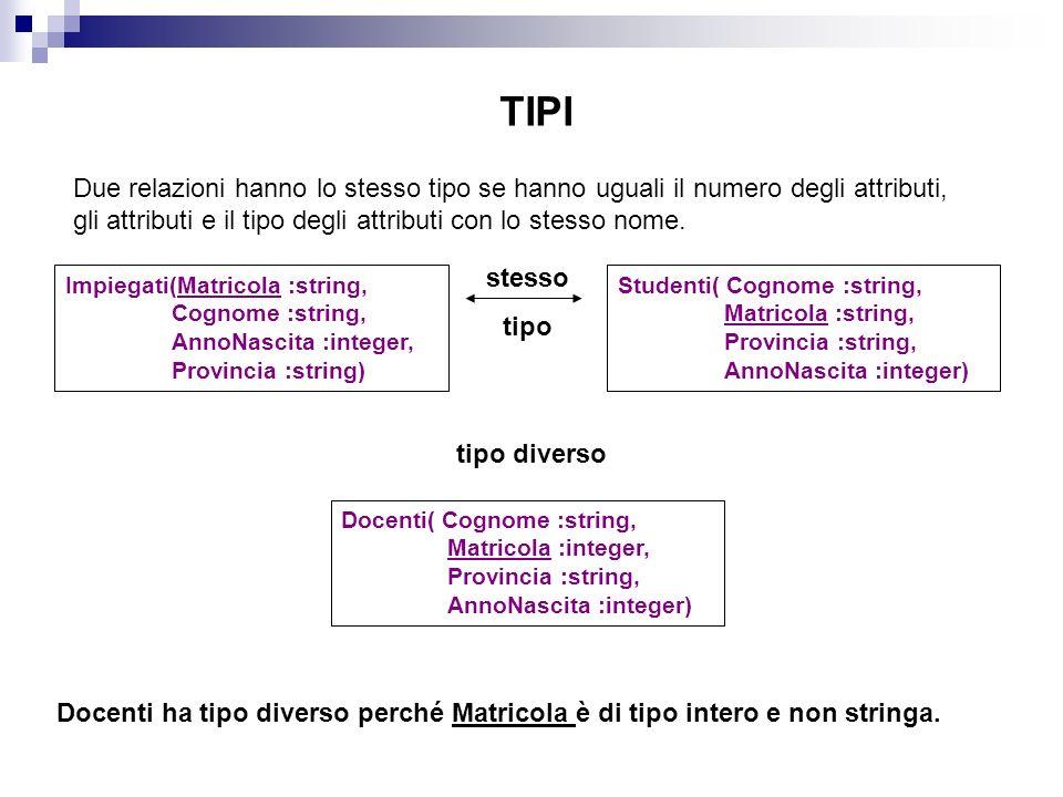 TIPI Due relazioni hanno lo stesso tipo se hanno uguali il numero degli attributi, gli attributi e il tipo degli attributi con lo stesso nome.