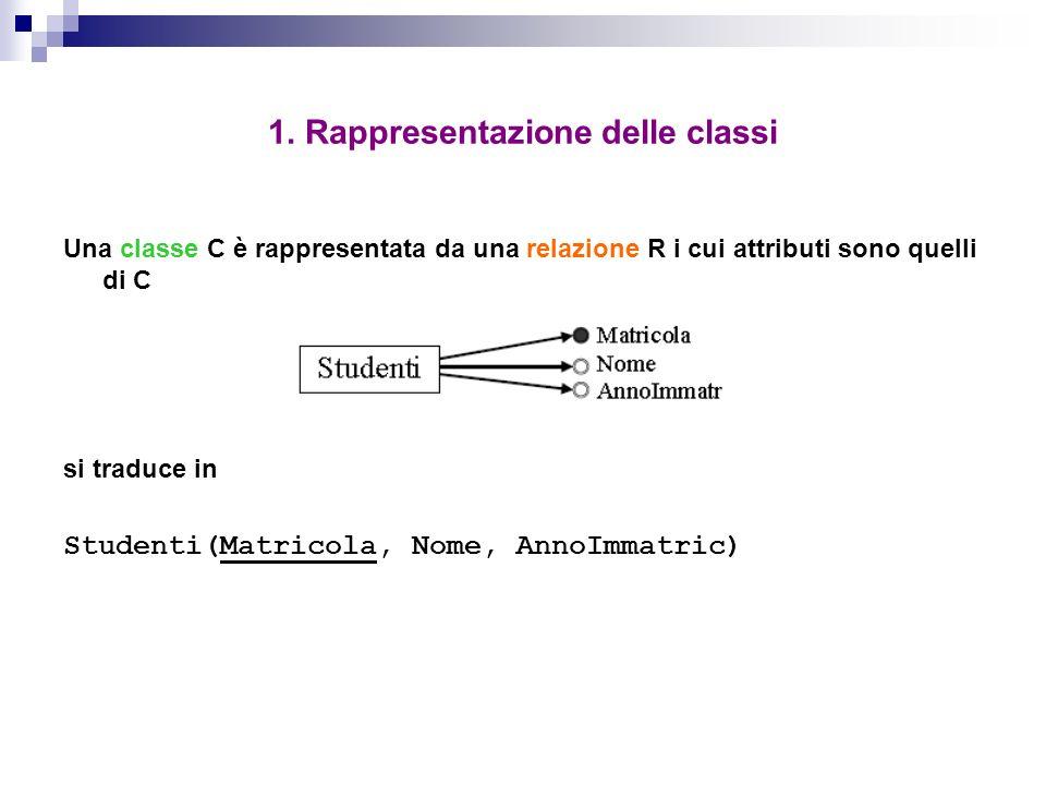 1. Rappresentazione delle classi