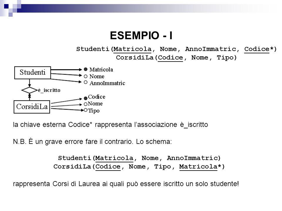 ESEMPIO - I Studenti(Matricola, Nome, AnnoImmatric, Codice*)