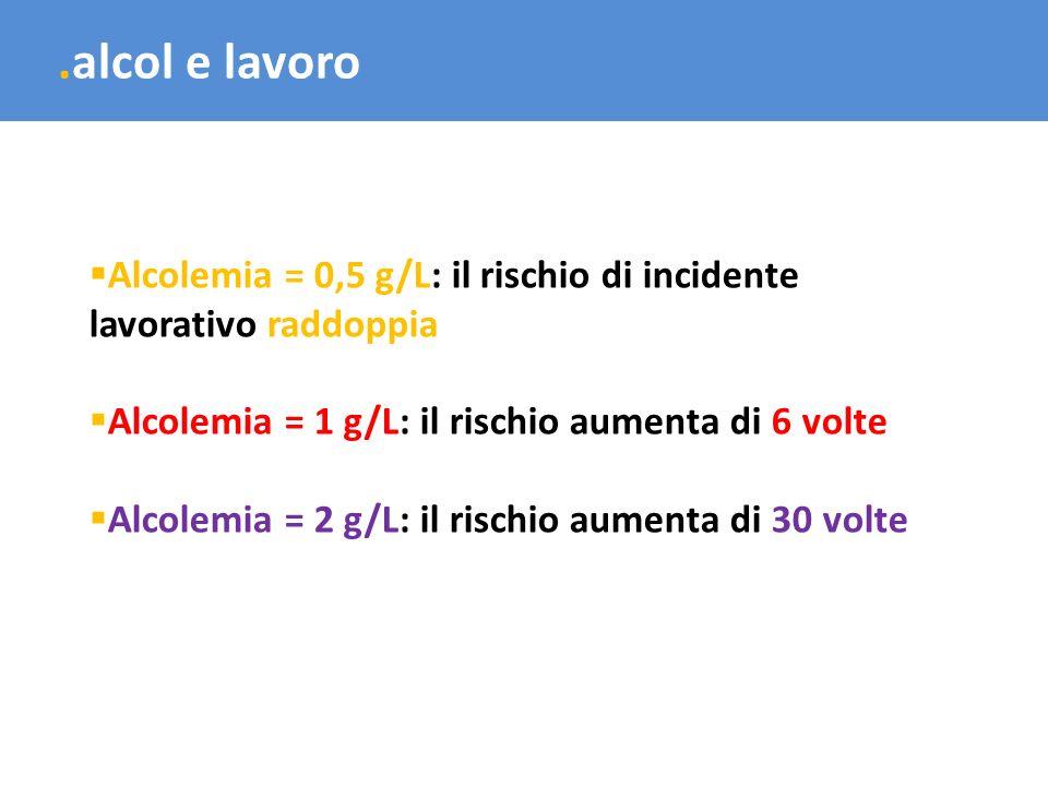 .alcol e lavoro Alcolemia = 0,5 g/L: il rischio di incidente lavorativo raddoppia. Alcolemia = 1 g/L: il rischio aumenta di 6 volte.