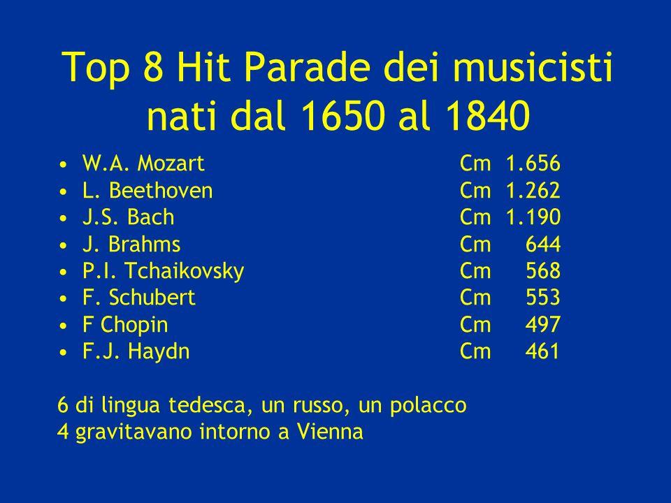 Top 8 Hit Parade dei musicisti nati dal 1650 al 1840