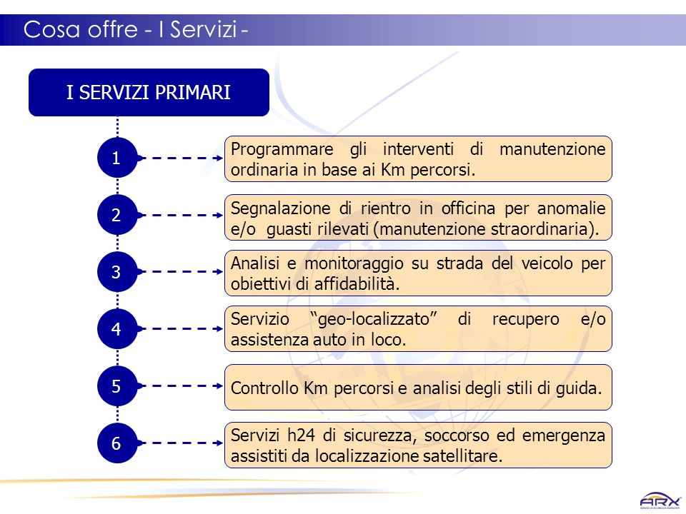 Cosa offre - I Servizi - I SERVIZI PRIMARI 1 2 3 4 5 6