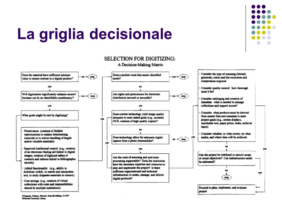 La griglia decisionale