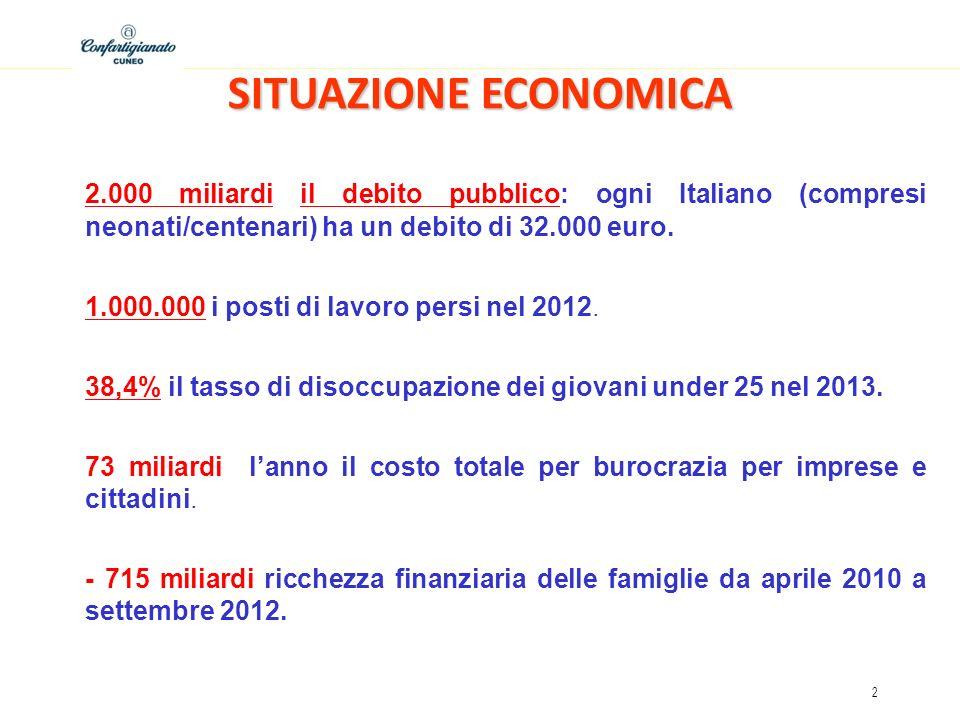 SITUAZIONE ECONOMICA 2.000 miliardi il debito pubblico: ogni Italiano (compresi neonati/centenari) ha un debito di 32.000 euro.