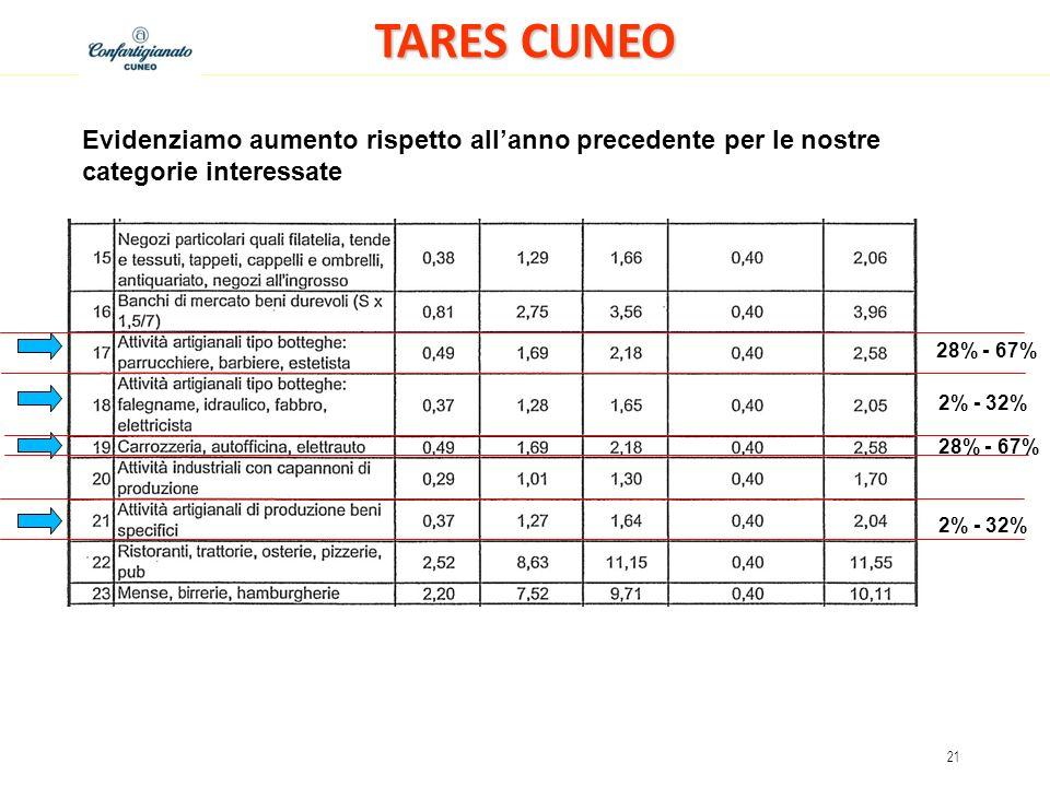 TARES CUNEO Evidenziamo aumento rispetto all'anno precedente per le nostre categorie interessate. 28% - 67%
