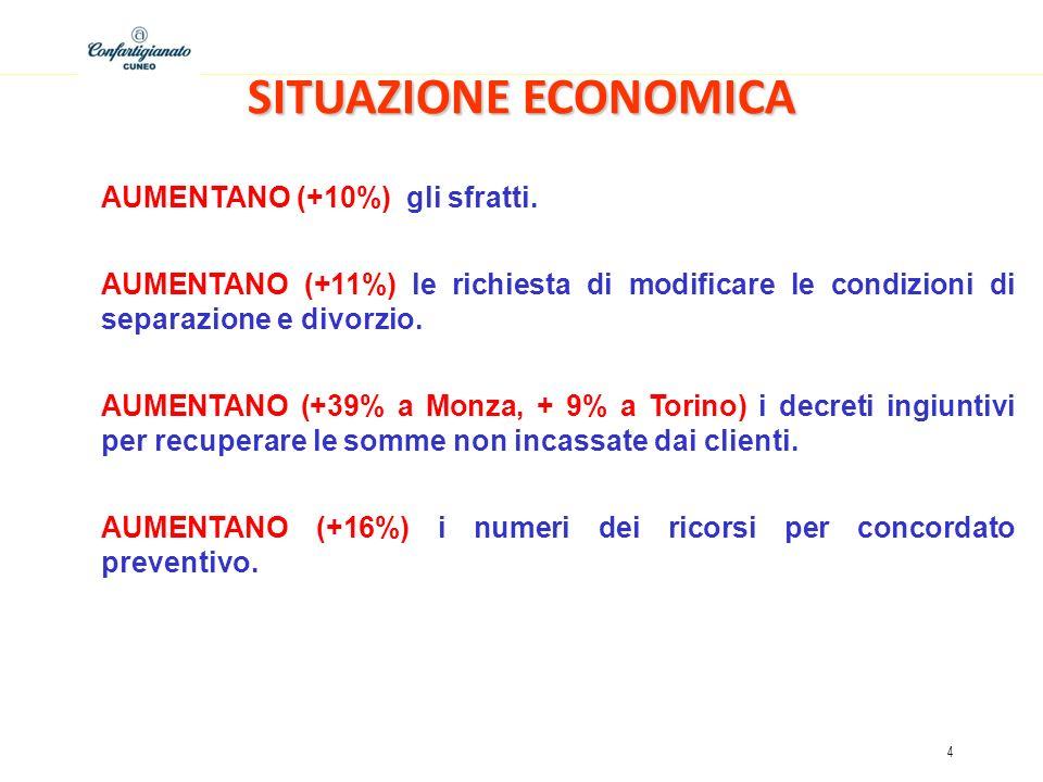 SITUAZIONE ECONOMICA AUMENTANO (+10%) gli sfratti.