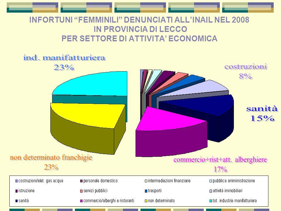 INFORTUNI FEMMINILI DENUNCIATI ALL'INAIL NEL 2008 IN PROVINCIA DI LECCO PER SETTORE DI ATTIVITA' ECONOMICA