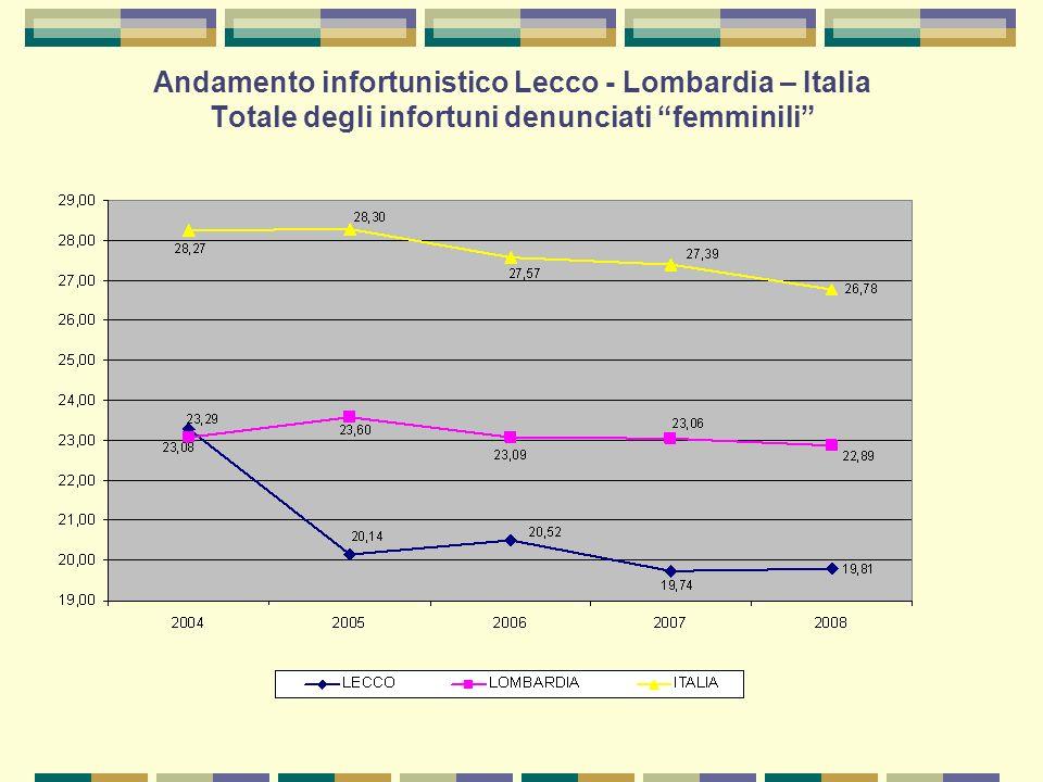 Andamento infortunistico Lecco - Lombardia – Italia Totale degli infortuni denunciati femminili