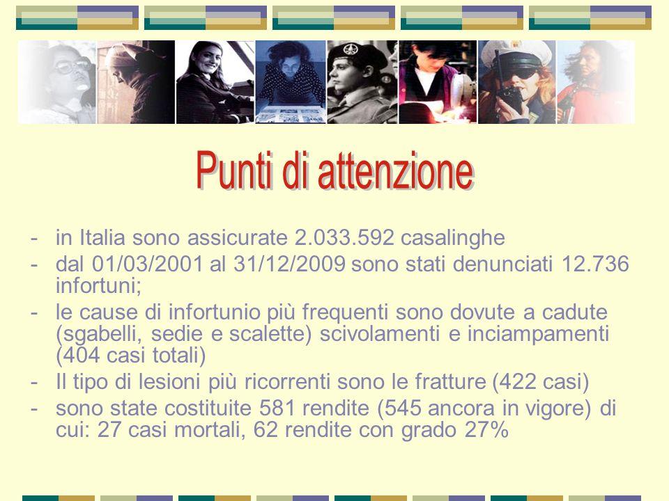 Punti di attenzione in Italia sono assicurate 2.033.592 casalinghe