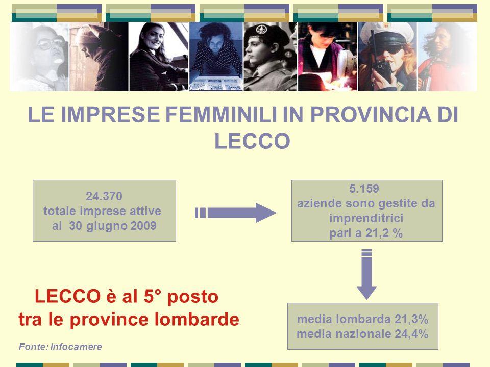 LE IMPRESE FEMMINILI IN PROVINCIA DI LECCO aziende sono gestite da