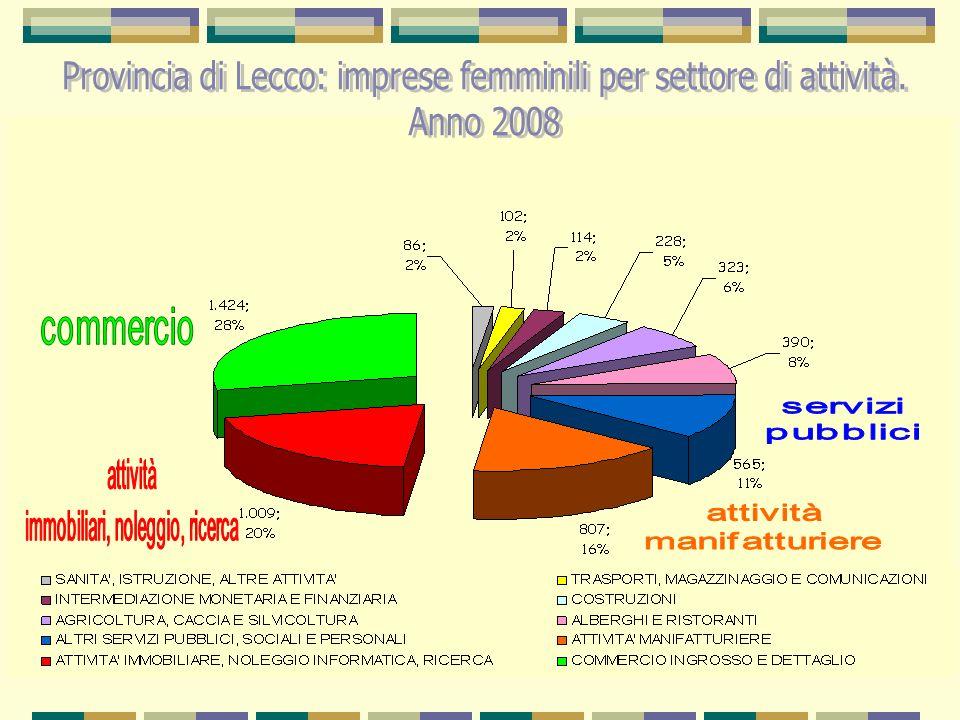 Provincia di Lecco: imprese femminili per settore di attività.