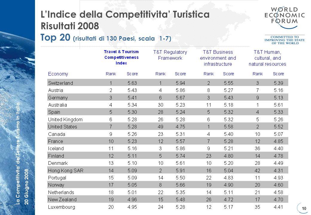 L'Indice della Competitivita' Turistica Risultati 2008 Top 20 (risultati di 130 Paesi, scala 1-7)