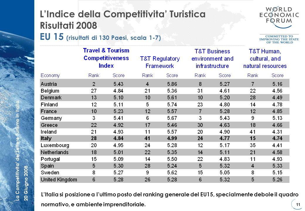 L'Indice della Competitivita' Turistica Risultati 2008 EU 15 (risultati di 130 Paesi, scala 1-7)