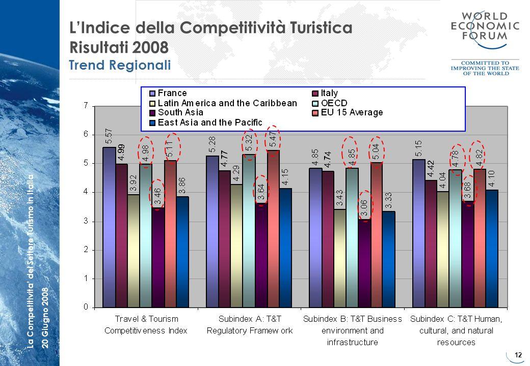 L'Indice della Competitività Turistica Risultati 2008 Trend Regionali
